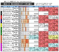 東京スポーツ杯2歳S 馬柱
