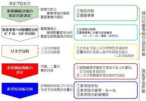 BCP策定プロセス