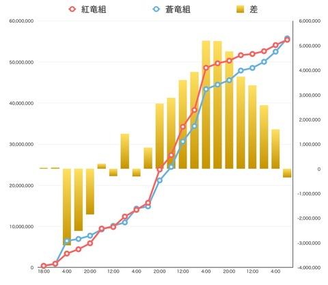祭り結果グラフ