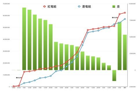 祭りグラフ