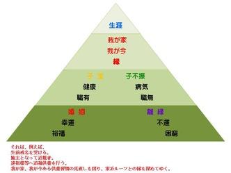 1ピラミッド