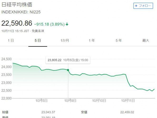 日経平均株価や中国株も暴落!全世界同時株安に!米国の下落で中国も相場が崩れる!