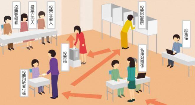 【参議院選挙】15日間に1417万2236人が期日前投票!過去最多を更新か 西日本は大雨で影響も