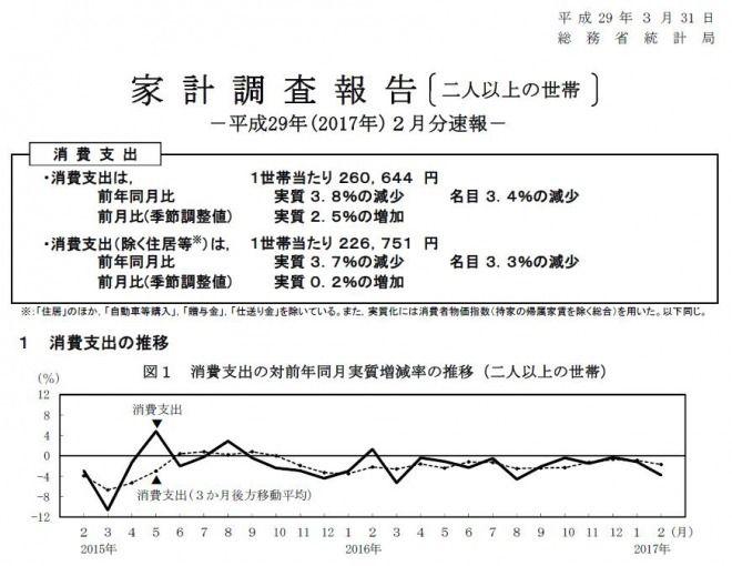 【ヤバイ】2月の消費支出がマイナス3.8%に!1年6か月連続、消費増税から低迷が続く!