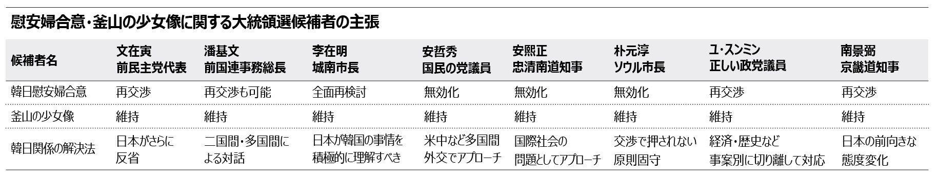 【韓国】文在寅・次期大統領「韓日関係は日本がさらに反省すれば解決!少女像は生きた歴史教科書であり、真の独立宣言だ!」