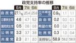 野党第一党、立憲民主党の支持率が4.6%という衝撃