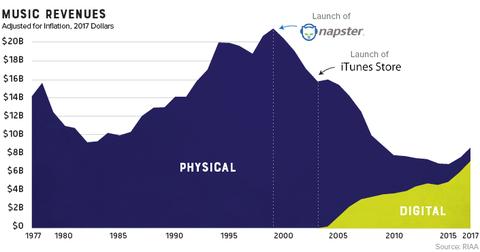 physical-vs-digital