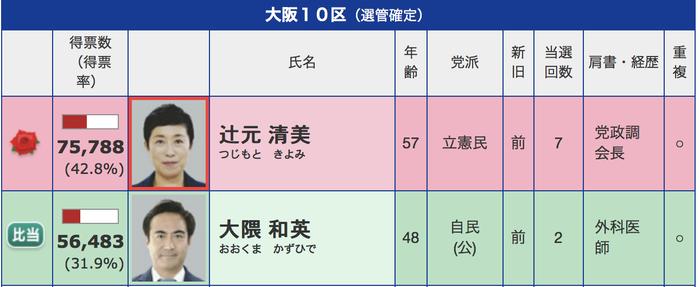 大阪10区
