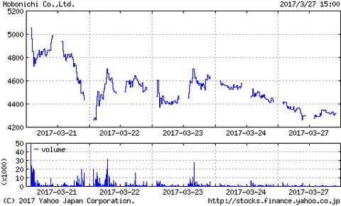 今月の新規上場銘柄たちのその後の株価