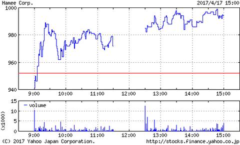 心配でしたが、HameeもC&Rも株価が上昇したよ