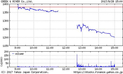 なんだと!C&Rが業績予想を上方修正で株価は大暴落