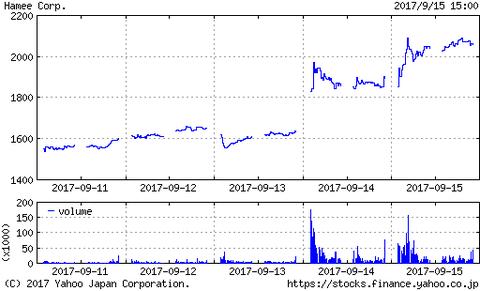 ついに株価が2千円台に突入だ!Hameeが高値更新