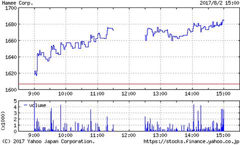 日経平均株価が2万円台を回復、Hameeも上昇