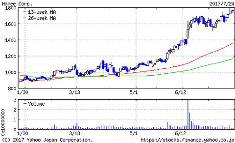 Hamee株はまだまだ上昇を続けていくのか