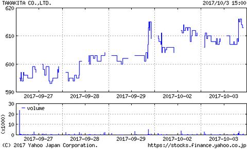 タカキタ(6325)はゆっくりと上昇を続けてます