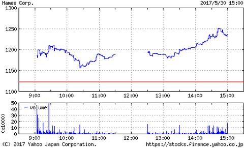 Hameeの株価が爆上げ!一体何があったのか