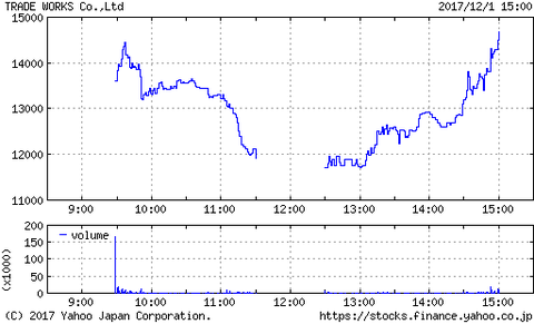 IPOトレードワークスがすごかった