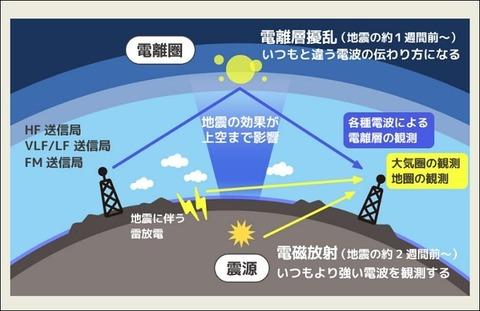 本日の宮城南部、福島沖通り震度5地震を的中させた「地震解析ラボ」が凄すぎる件・・・有名学者の予想がヤバい【画像あり】