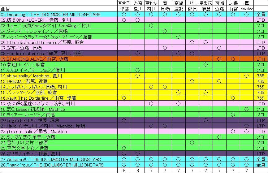 ミリオン3rd仙台セトリ