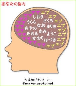 脳内メーカーver4