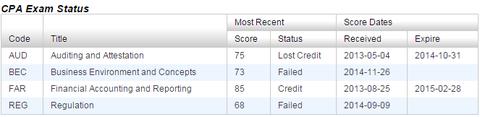 CPA Exam status