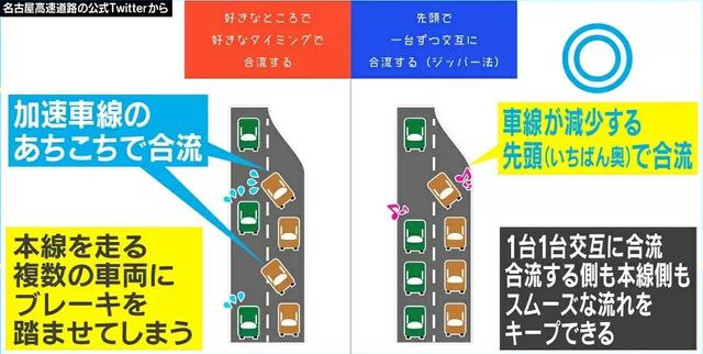 """高速道路の""""合流マナー""""「ジッパー法」に驚きと賛同の声「前に行く方が良くないと」「もっと広めてほしい」"""
