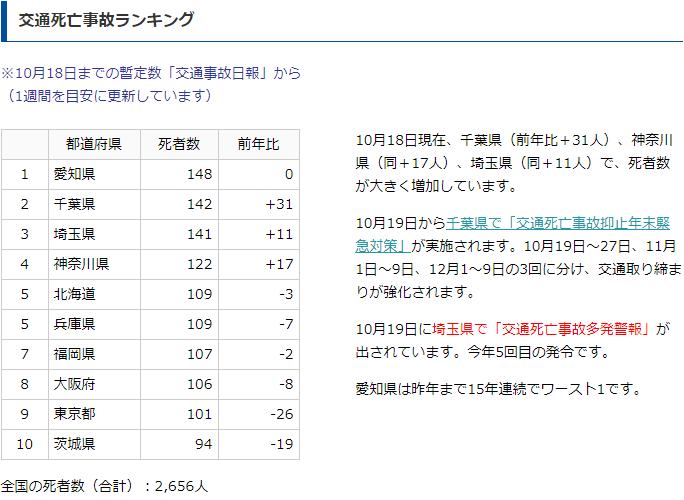 「交通死亡事故ランキング」千葉、埼玉が猛追、連続ワースト記録が危ぶまれる愛知