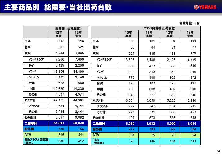 2012年12月期通期決算説明会資料_24