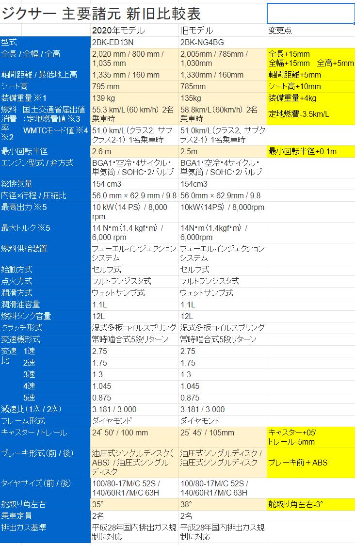 ジクサー150_2020spechikaku