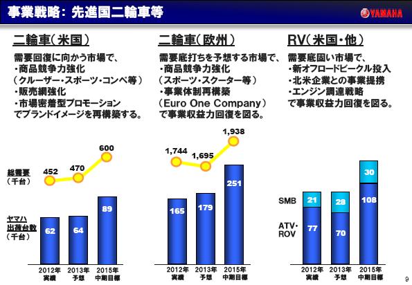 2012年12月期通期決算説明会資料_9