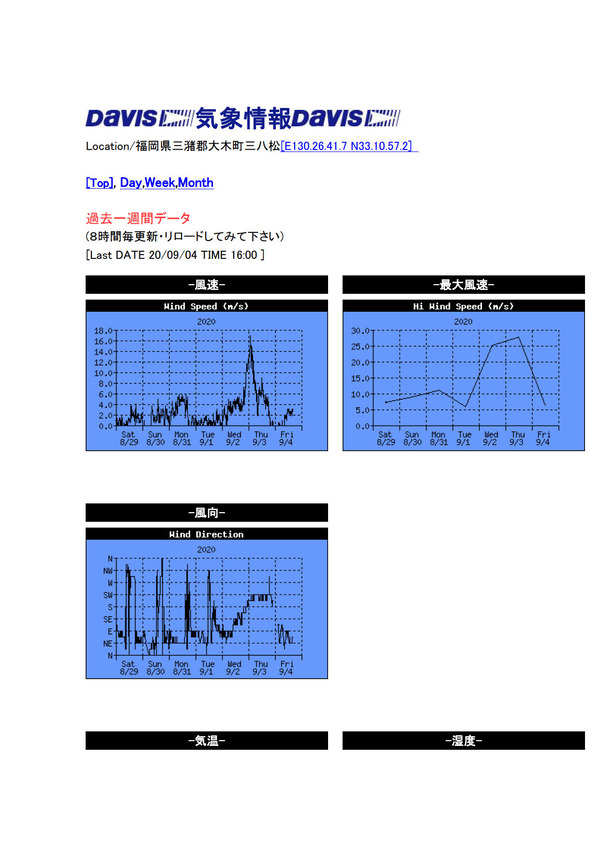 20200831気象データ総桐箪笥和光