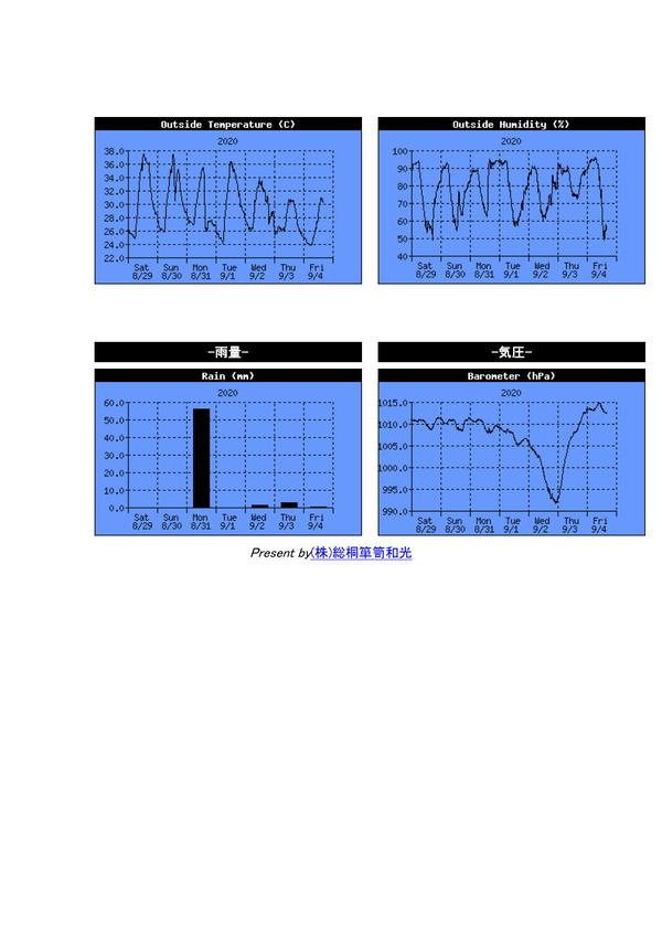 20200831-2気象データ総桐箪笥和光