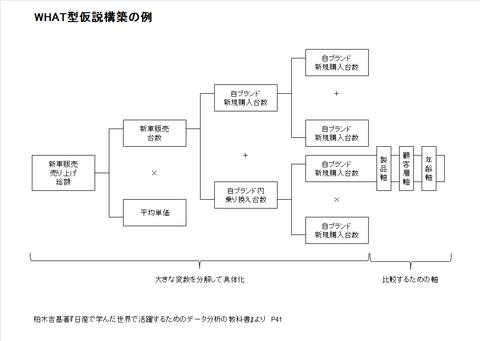 WHAT型仮説構築の例