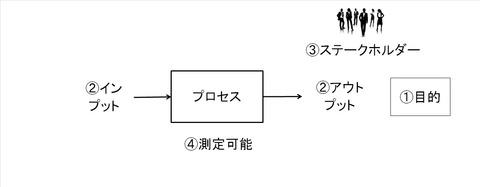 プロセス思考