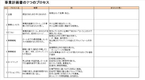 事業計画書の7つのプロセス