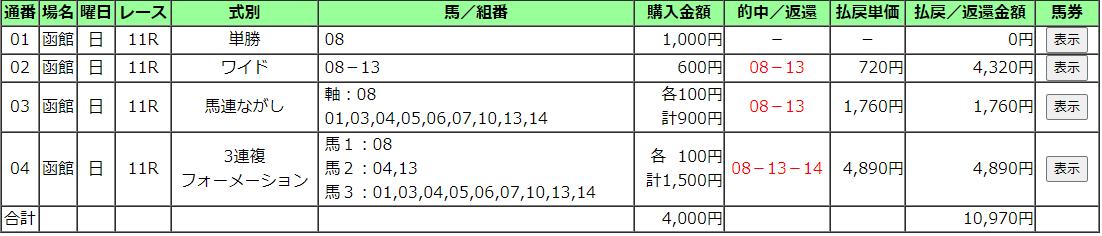 【函館記念2020】予想考察 過去の傾向とデータ分析