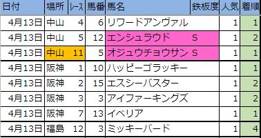 2019【先週の厳選軸馬・新偏差値表(結果編)】4月第2週(13・14日)