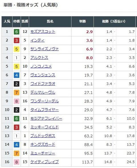 【競馬】フェブラリーSの前日発売が終了 モズアスコットが単勝2.9倍で1番人気に インティは3.6倍で2番人気