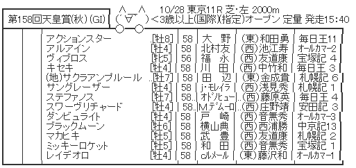 10/28 (日) 第158回 天皇賞(秋) (GⅠ) part3
