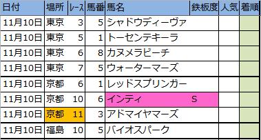 明日の新偏差値表【厳選軸馬・降級馬】11/10(土)