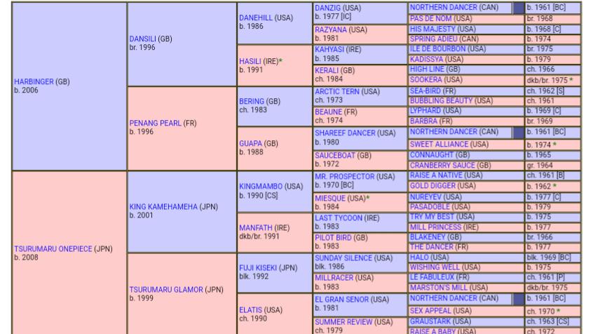 【競馬】ドゥラメンテ よりかっこいい血統表ある?
