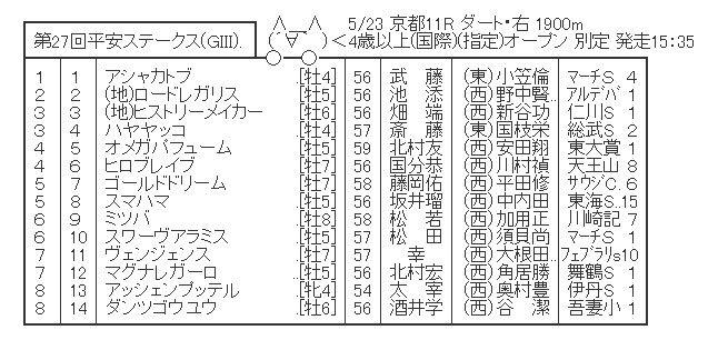 【競馬】 平安ステークス(GIII)  2chレスまとめ