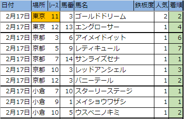 今日のレース【東京・京都・小倉】2/17(日)