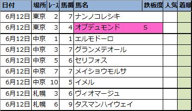 【明日の新偏差値予想表(東京・中京・札幌)】2021年6月12日(土)