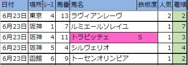 今日のレース【東京・阪神・函館】6/23(日)