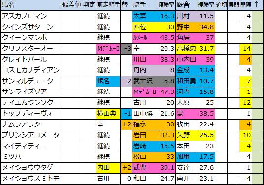 2018 平安ステークス(G3) 出走馬確定