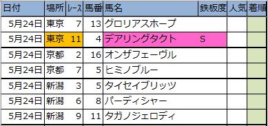 【東京・京都・新潟】新偏差値予想表・厳選軸馬2020/5/24(日)