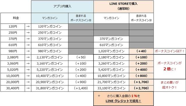 LINE STOREでのマンガコイン購入①