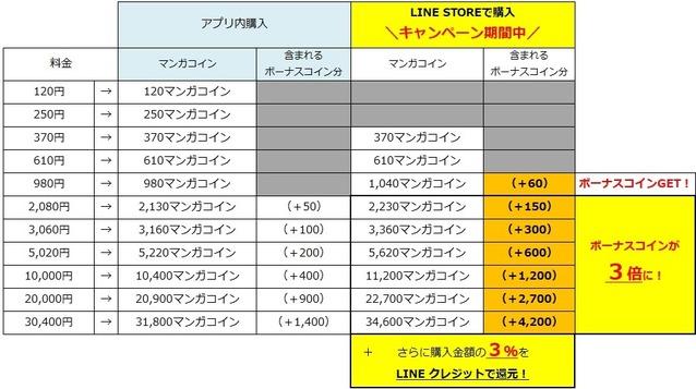 LINE STOREでのマンガコイン購入②