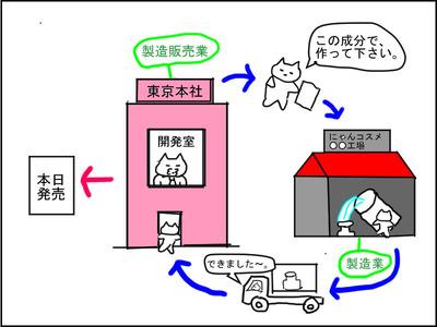 2-1製造製販イメージ図